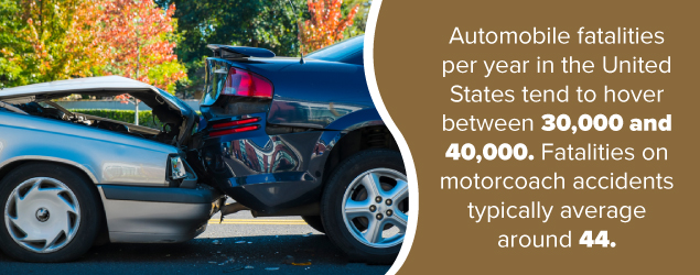 Automobile fatalities per year in the U.S. tend to hover between 30,000 and 40,000. Fatalities in motorcoach accidents typically average around 44.